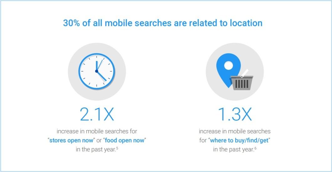ricerche mobile geolocalizzate