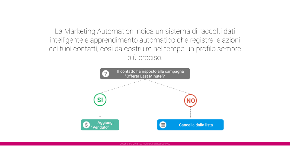 marketing automation ieud